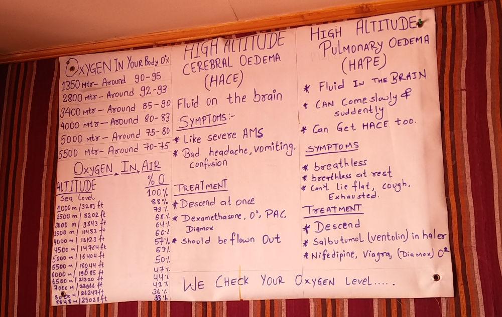 Symptome der Höhenkrankheit und Informationen in Lobuche Nepal